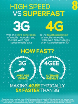 Website image showing 3G speeds compared to 4G. In practice, you will rarely notice the difference in speed.