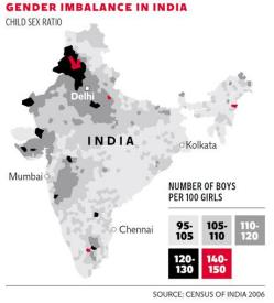 Map of the areas where India's gender imbalance is worst, taken from the 2006 census. It shows a significant imbalance in the north-west, particularly in Uttar Pradesh, western Rajasthan, Gujarat and east of Bombay, with a particularly pronounced pocket in Punjab and Haryana. In the south and east, it shows normal balance or a slightly abnormal bias towards boys.