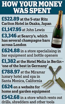 Image reads: How Your Money Was Spent: £522.89 at the 5-star Carlton Hotel in Osaka, Japan; £1,147.95 at John Lewis; £3,346 at Searcy's, which has several champagne bars across London; £624.88 in a store specialising in bar equipment and bottle openers; £1,382 at the Hotel Melia in Berlin, 'one of the best in Germany'; £788 at the Miramar luxury hotel and spa in Santa Monica, California; £542.68 in a store which rents out drills, shredders and other tools