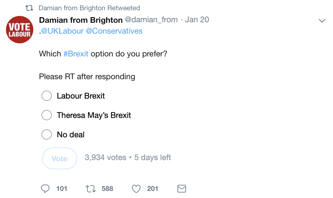 "A poll from Twitter. Reads: ""Damian from Brighton @damian_from, Jan 20. Which Brexit option do you prefer?"" with the options ""Labour Brexit"", ""Theresa May's Brexit"" and ""No deal"". Next to the Vote button it reads: 3,934 votes, 5 days left."
