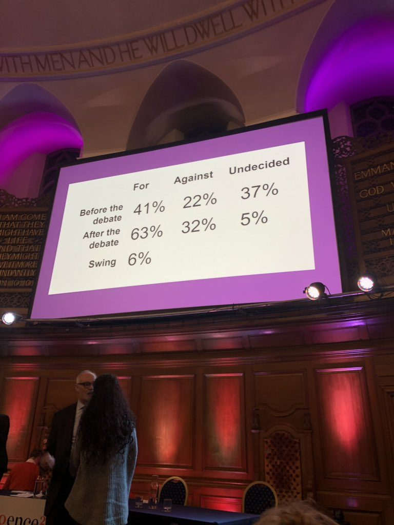 A large screen against a rounded back wall in an auditorium. The text on the screen gives the results of the debate: before, 41% for, 22% against and 37% undecided; after, 63% for, 32% against and 5% undecided. Swing: 6%. Two people, one definitely male and one probably female, are facing each other talking in the foreground.